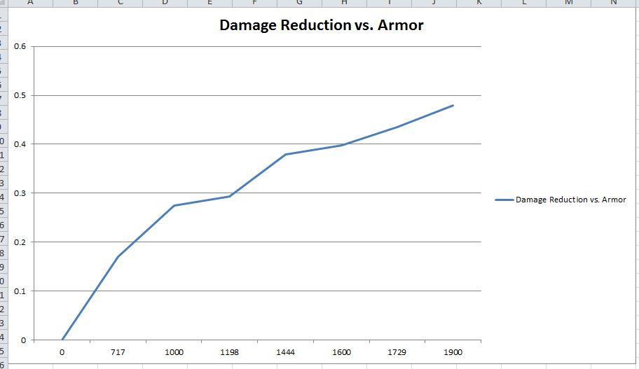 Name:  DMG Reduction vs Armor.JPG Views: 475 Size:  43.0 KB