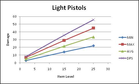 Name:  Light_Pistols.PNG Views: 366 Size:  14.5 KB