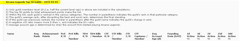 Name:  AL 2019 top guilds introduction header.PNG Views: 75 Size:  12.5 KB