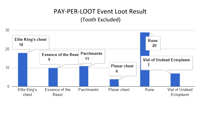 Name:  Event result (tooth excluded).png Views: 118 Size:  20.0 KB