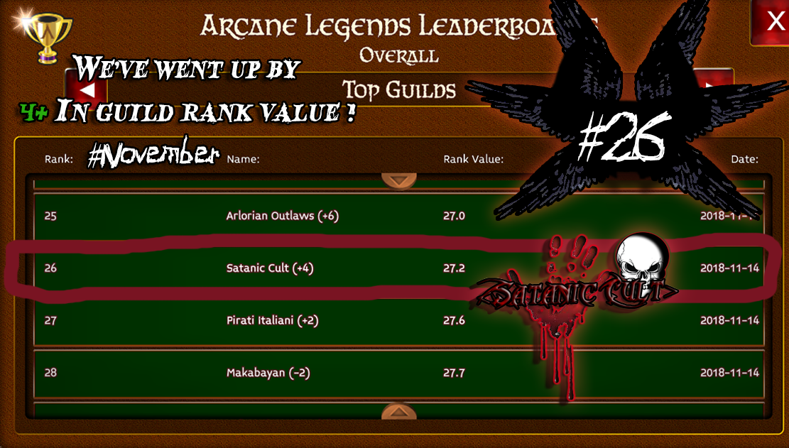 Name:  AL satanic cult guild 26th place on top guilds leaderboard hashtag november.png Views: 171 Size:  722.2 KB
