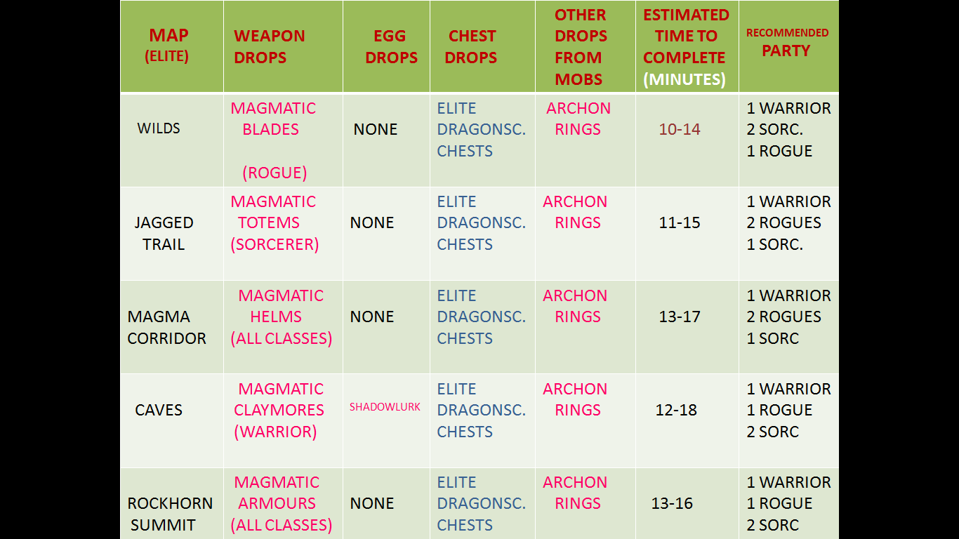 Name:  Loot table.png Views: 11281 Size:  64.5 KB
