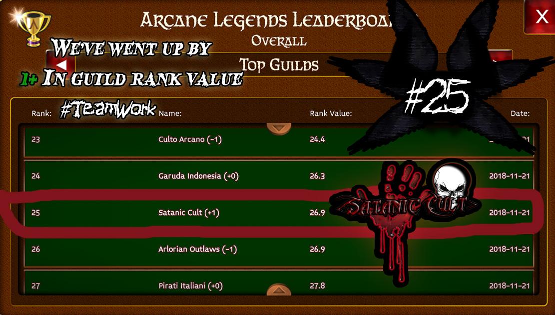 Name:  Arcane legends satanic cult guild 25th place on leaderboard november.jpg Views: 233 Size:  445.4 KB